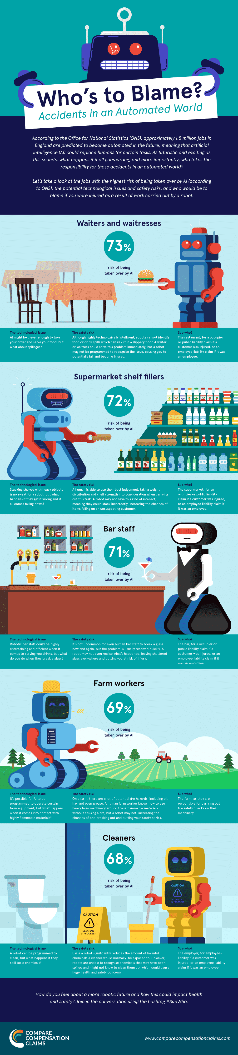 Infographic - Who's to blame for accidents in an automated world?